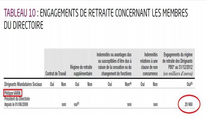 Capture d'écran de la page 203 du document de référence 2012 publié par PSA Peugeot Citroën.