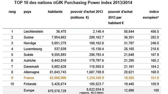 Le Top 10 des pays européens au plus fort pouvoir d'achat en 2013, <a href=