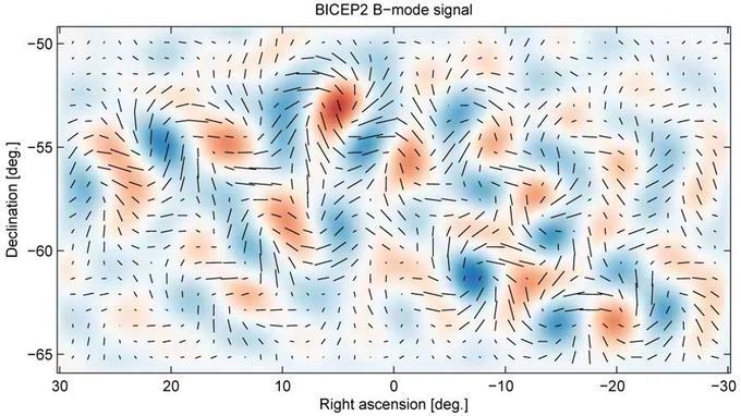 La carte de polarisation qui révèle la présence d'ondes gravitationnelles.