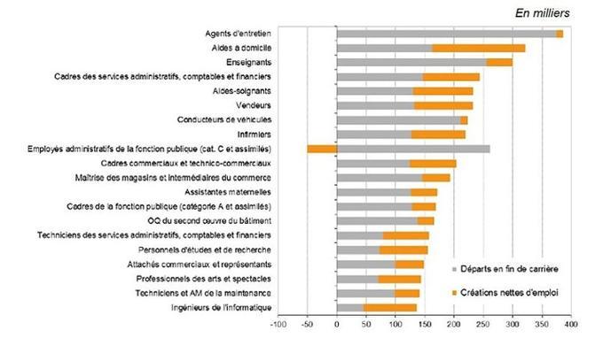 Les métiers qui offrent le plus de postes à pourvoir entre 2012 et 2022. Crédit: France Stratégie/Dares