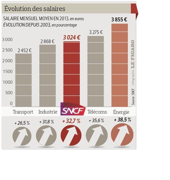Sncf les cheminots sont moins nombreux mais co tent - Grille salaire fonction public territorial ...
