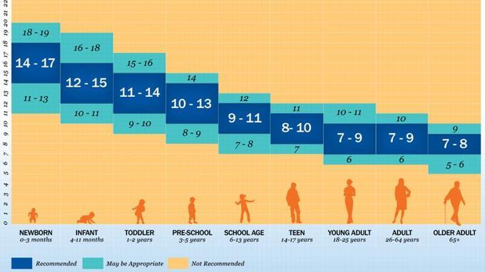 Graphique des recommandations de la National Sleep Foundation concernant la durée quotidienne de sommeil par tranches d'âge.