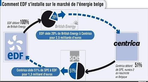 EDF s'offre le numéro deux de l'électricité en Belgique