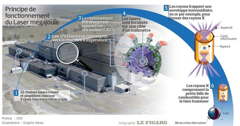 Laser mégajoule, des essais nucléaires en laboratoire