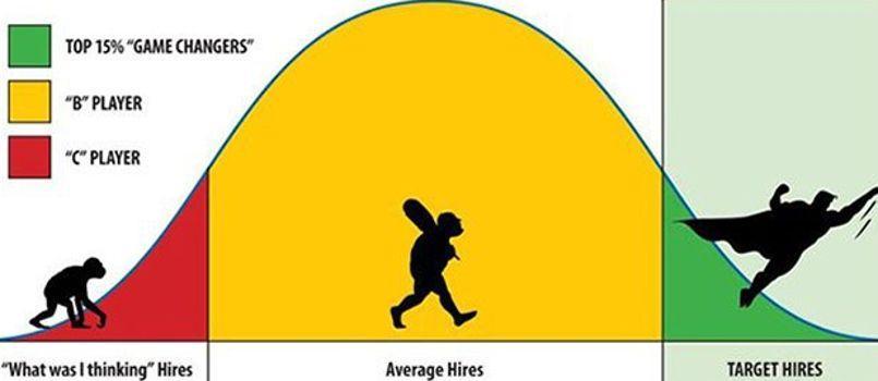 Le système d'évaluation du personnel consiste à situer les salariés sur une courbe en forme de cloche selon qu'ils ont réalisé ou non leurs objectifs. Crédit photo: All Things D.