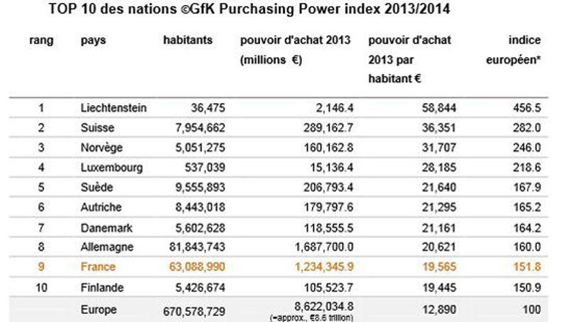 Le Top 10 des pays européens au plus fort pouvoir d'achat en 2013, selon l'étude publiée par GFK vendredi.