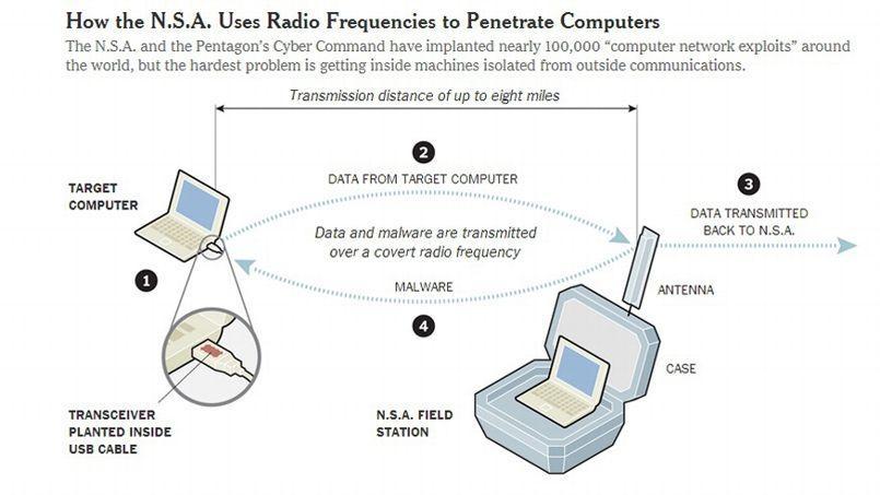 Le système utilisé par la NSA. Capture d'écran du site du New York Times.