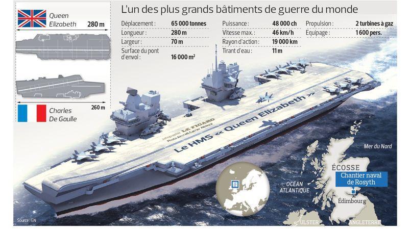 La royal navy retrouve ses ailes - Nouveau porte avion francais ...