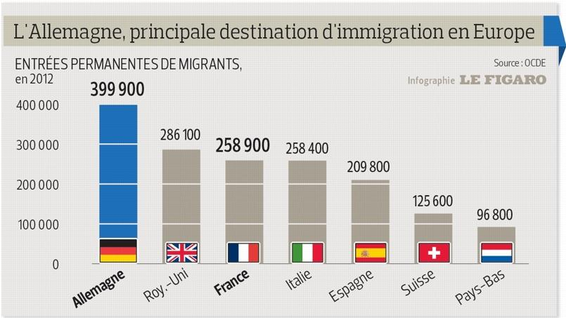 L'immigration vers la France progresse