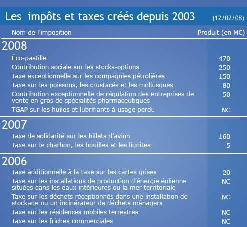 Six nouvelles taxes depuis janvier