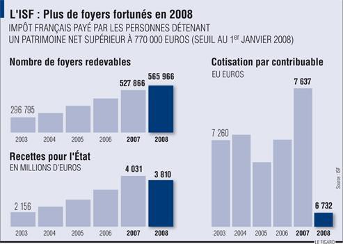 Plus de 565 000 foyers ont payé l'ISF en 2008