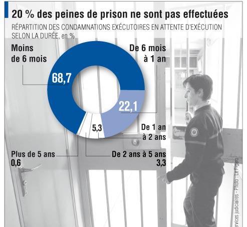 Prisons : 82 000 condamnations sans suite