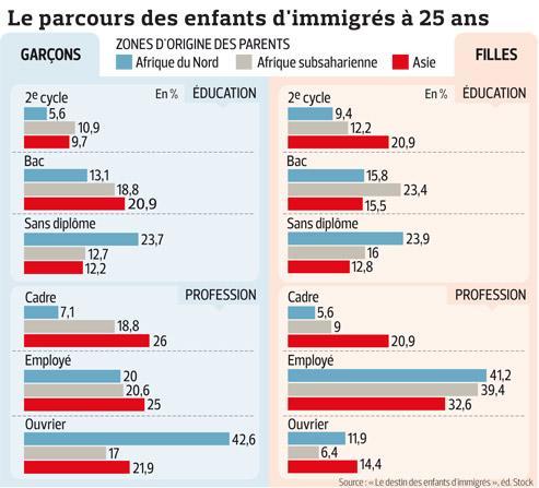 Les contrastes de l'intégration à la française