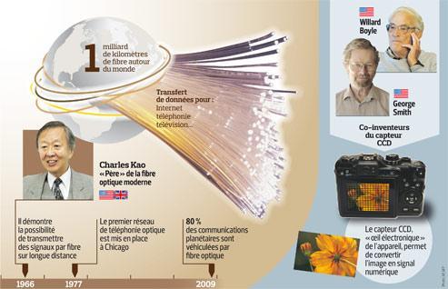 Le Nobel à trois «maîtres de la lumière»