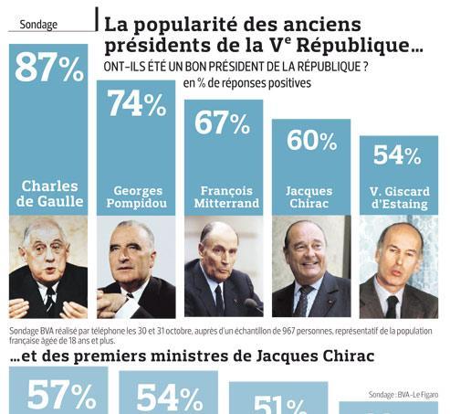 Pour 60% des Français, Chirac a été un bon président