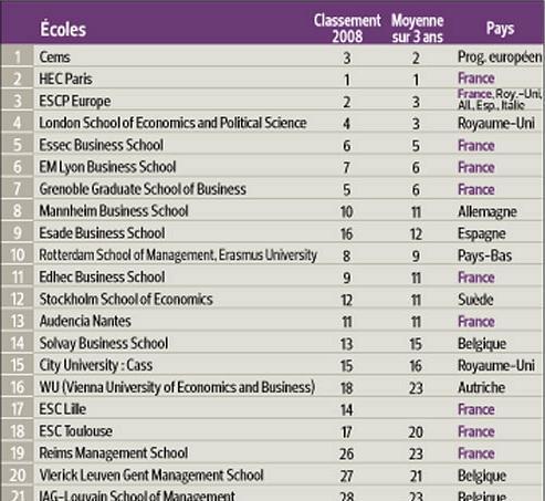 Les écoles françaises au top des classements