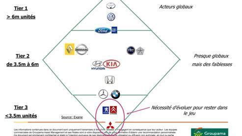 Peugeot pourrait prendre le contrôle de Mitsubishi