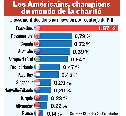 Les Américains champions du «charity business»