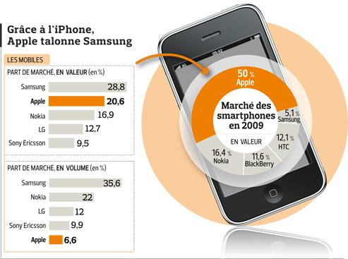Apple devient numéro2 des mobiles en France