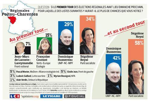 Poitou-Charentes: Royal favorite malgré les divisions