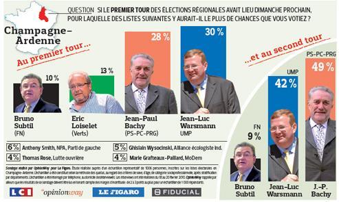 Champagne-Ardenne: la gauche en position favorable