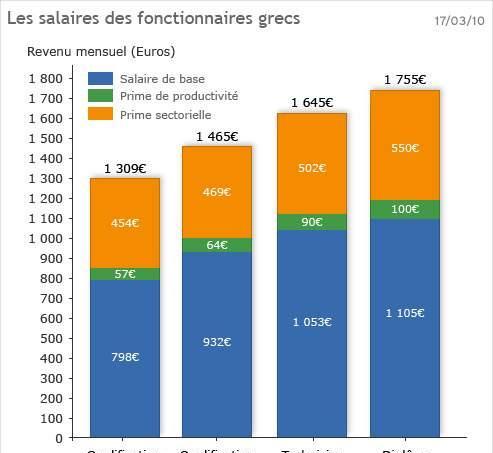 Il s'agit ici des salaires bruts après 5 ans d'ancienneté. Les primes diverses représentent une part très importante des salaires des fonctionnaires. Il faut aussi ajouter à leurs revenus les allocations familiales, directement intégrées à la fiche de paye. A titre de comparaison, le salaire minimum s'élevait à 727,17 euros en 2009.