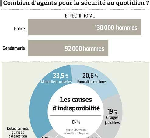 Police: de moins en moins d'agents sur la voie publique