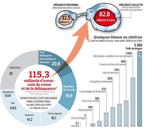 La délinquance coûte 115milliards chaque année