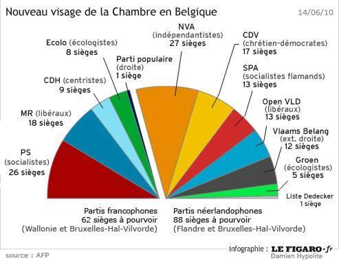 Belgique : large victoire des séparatistes en Flandre