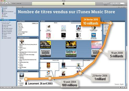 Google défie Apple dans la musique