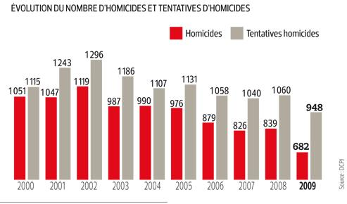 Meurtres et assassinats en net recul en France