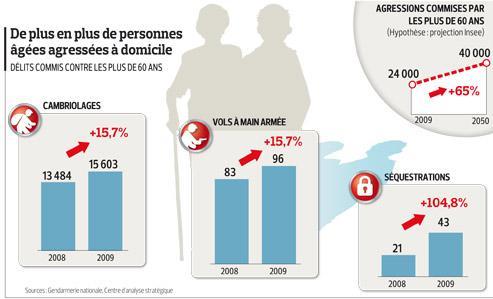 Le boom annoncé de la délinquance des seniors