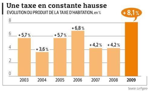 Les ménages très inégaux devant la taxe d'habitation