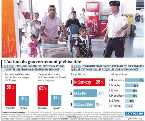 Roms: deux Français sur trois approuvent le gouvernement