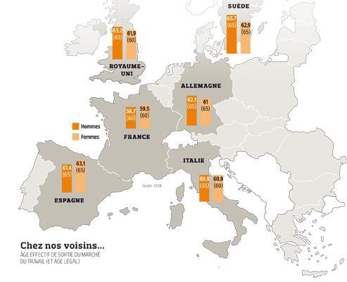 Retraites: la France à la traîne de l'Europe