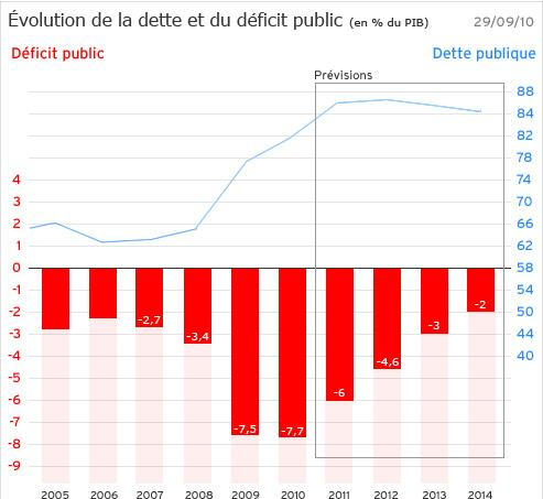 Le budget 2011 sous le signe de la réduction des déficits