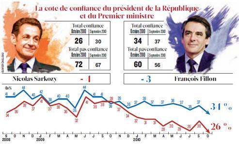 La cote de confiance de Sarkozy et Fillon au plus bas
