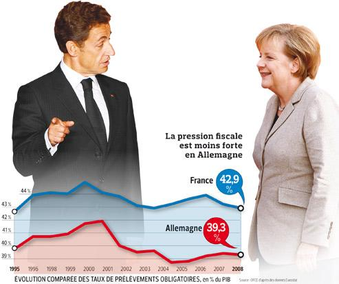 France-Allemagne : le match fiscal