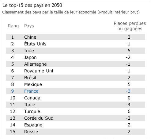 Comment le monde basculera d'ici 2050