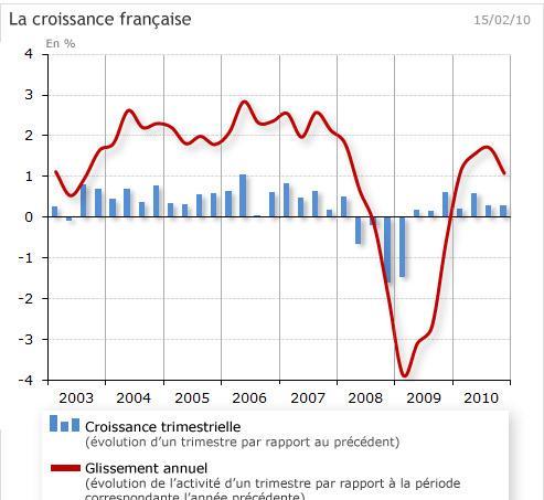 La croissance française déçoit légèrement à 1,5% en 2010