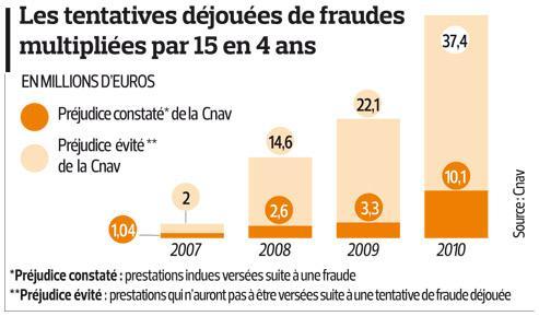 Retraite: 47,5millions d'euros de fraudes évités