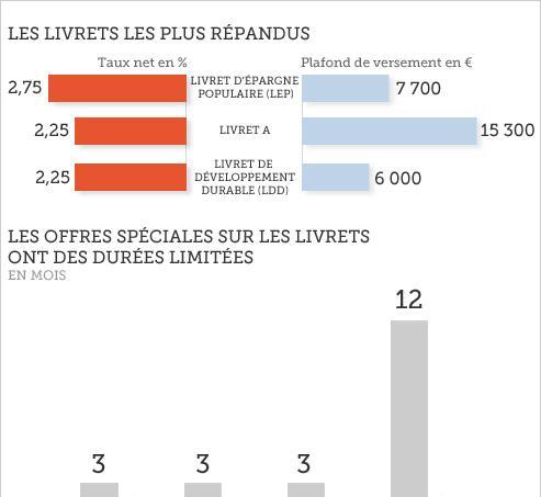 Les Français se ruent sur les livrets bancaires