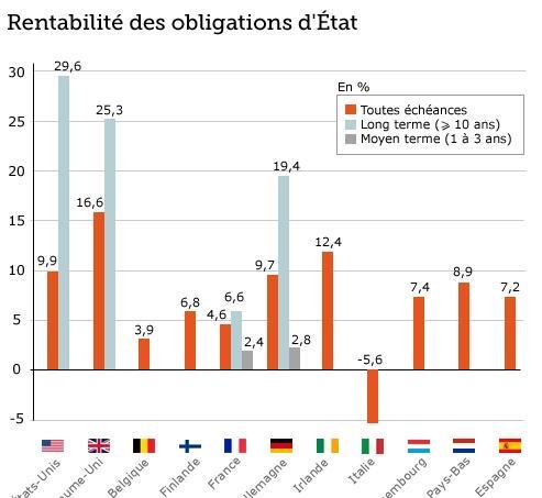 La dette française aura été un bon placement en 2011