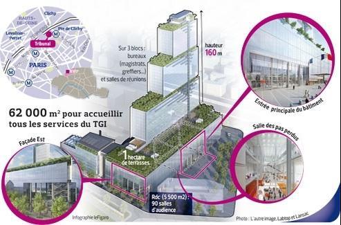 Les Batignolles : un Palais de justice ultramoderne en 2017