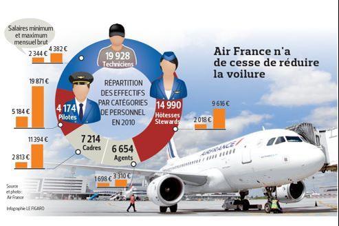 Air France : plan de départs volontaires en vue