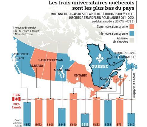 Les Canadiens scandalisés par les largesses québécoises