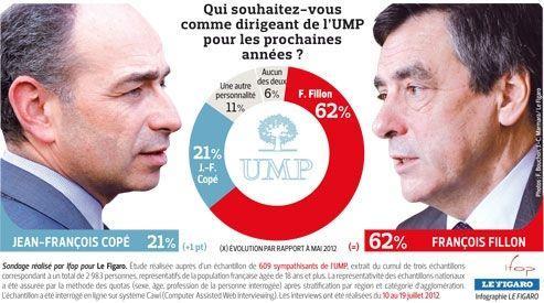 Largement devancé par François Fillon, Jean-François Copé n'a amélioré que d'un point son score par rapport au précédent sondage réalisé fin mai.
