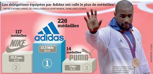Jeux olympiques : les marques font leurs comptes
