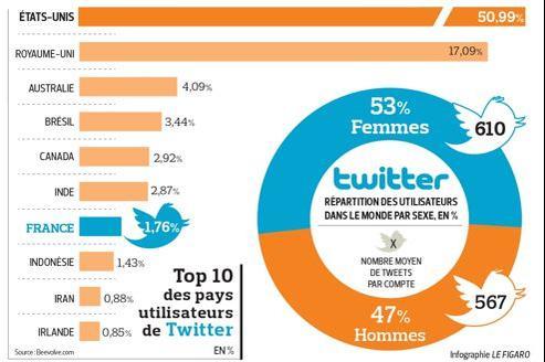 Les femmes sont plus actives que les hommes sur Twitter