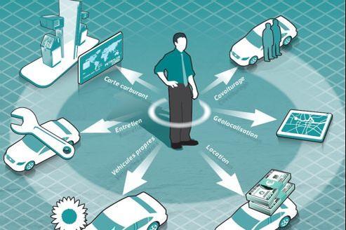 À quoi rêvent lesgestionnaires de parcs autos?